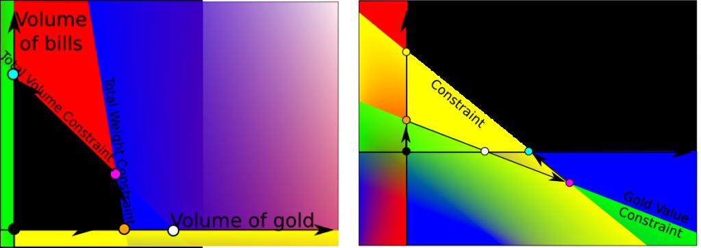 Primal and Dual Simplex Methods | Science4All