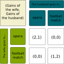 Battle of the sexes game theory picture 63