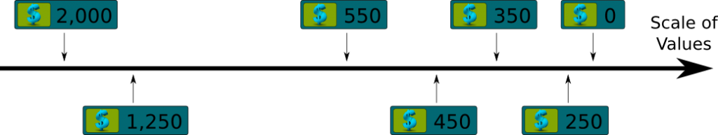 Scale of Levels