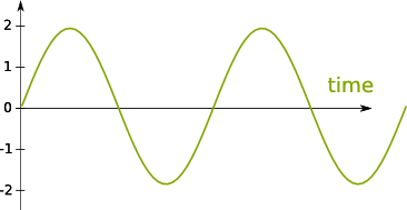 Sine Function, an Example of Trigonometric Functions