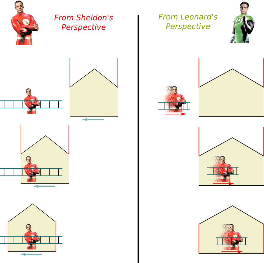 Ladder Paradox