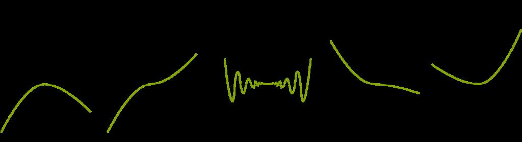 Nil Derivative