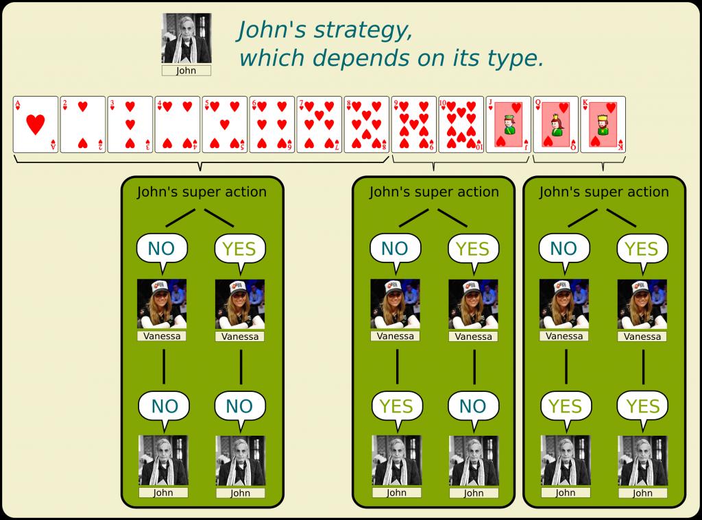 John's Best Strategy