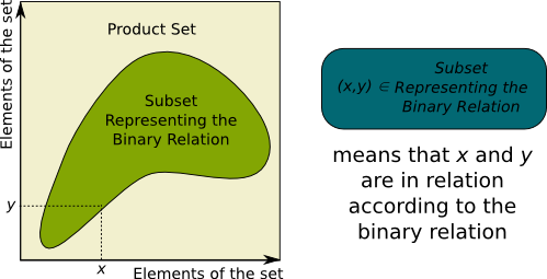 Binary Relation