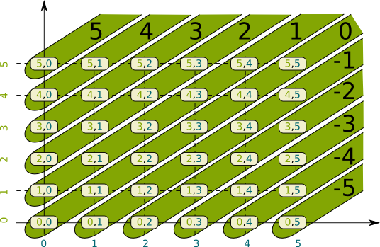 Equivalence Classes of Integers