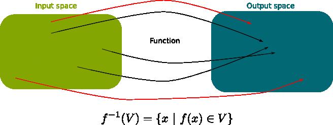 Inverse Image