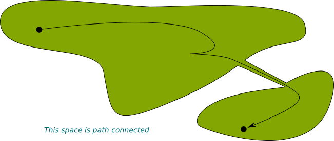 Path Connected