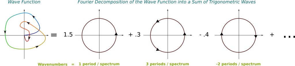 Fourier Decomposition