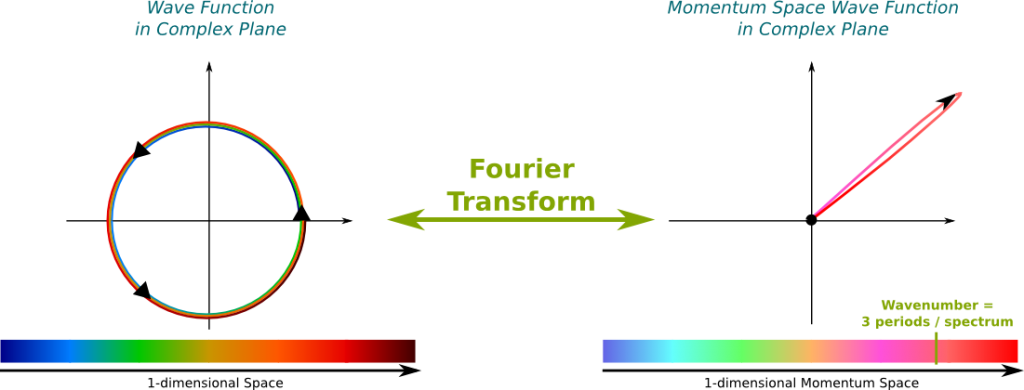 Fourier Transform of Dirac