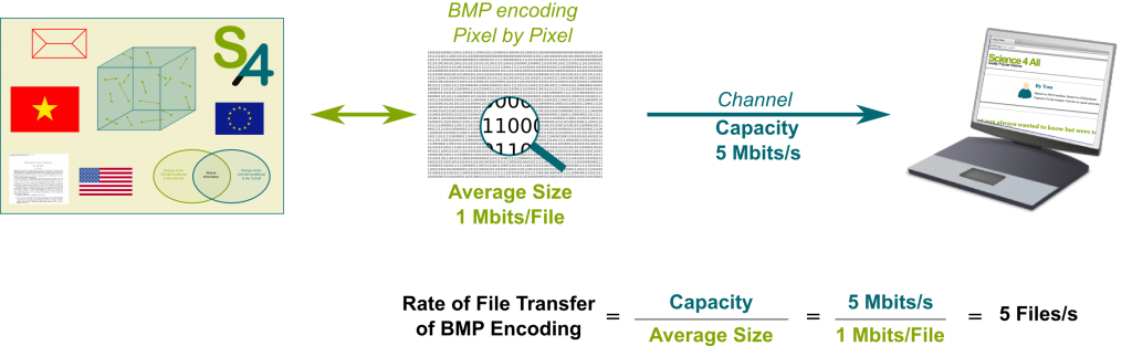 Bitmap Encoding