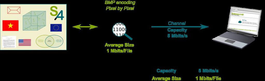 Bitmap Encoding