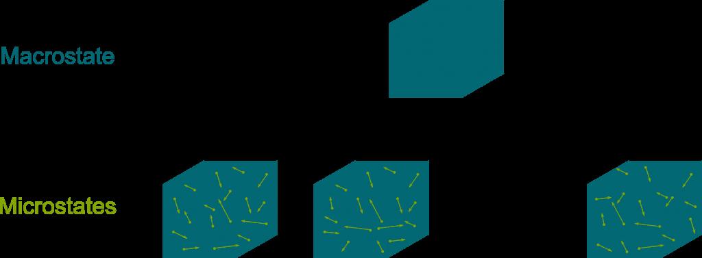 Micro - Macro - States