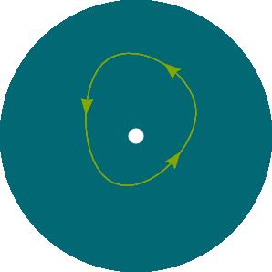 Non-Equivalent Loops