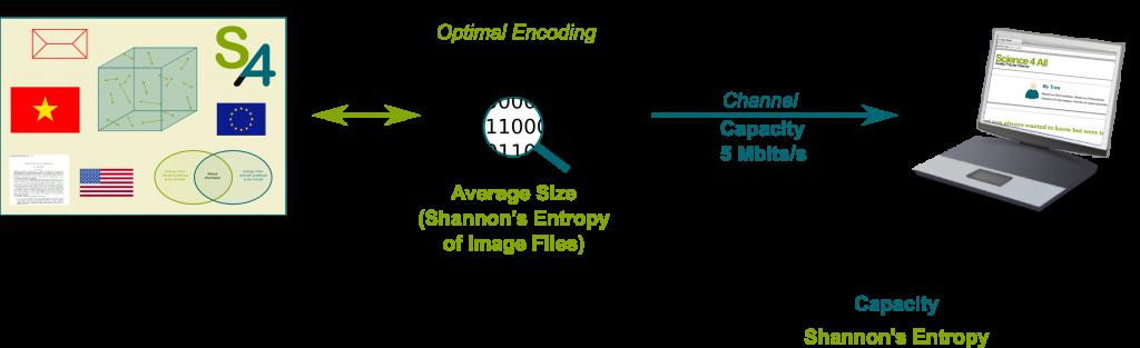Optimal Encoding