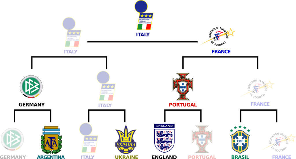 Result of 2006 World Cup