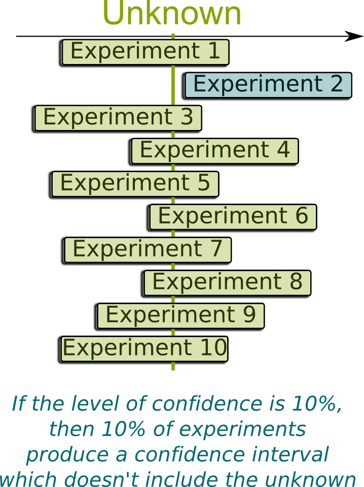 Confidence Interval