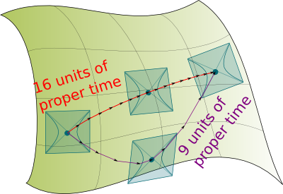 Geodesics with Proper Time