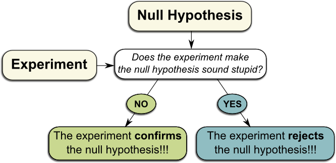 3 what would your experimental approach be to test this hypothesis Scientific method - test your hypothesis scientific method & experimental design - duration: part 3: writing a hypothesis - duration.