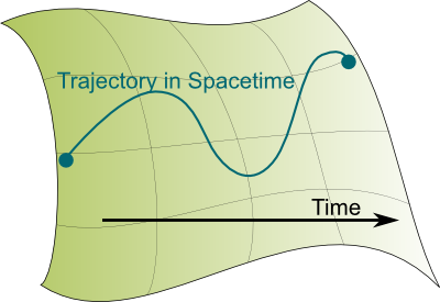 A Trajectory in Spacetime