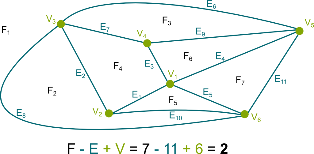 Euler's Formula for Planar Graph