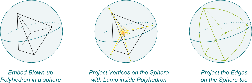 Polyhedron projected on Sphere