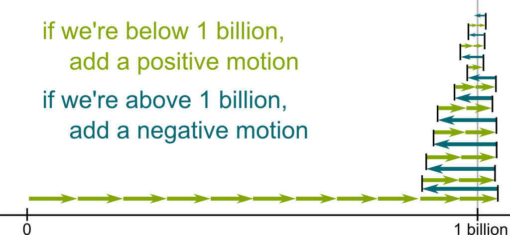 Conditionally Convergence to 1 billion