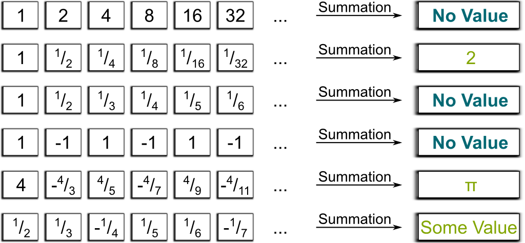 Summation as an Operator