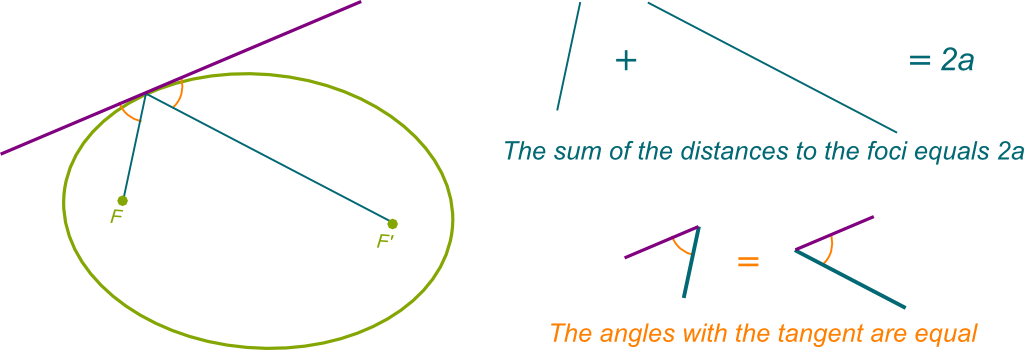 Distances and Angles in the Ellipse