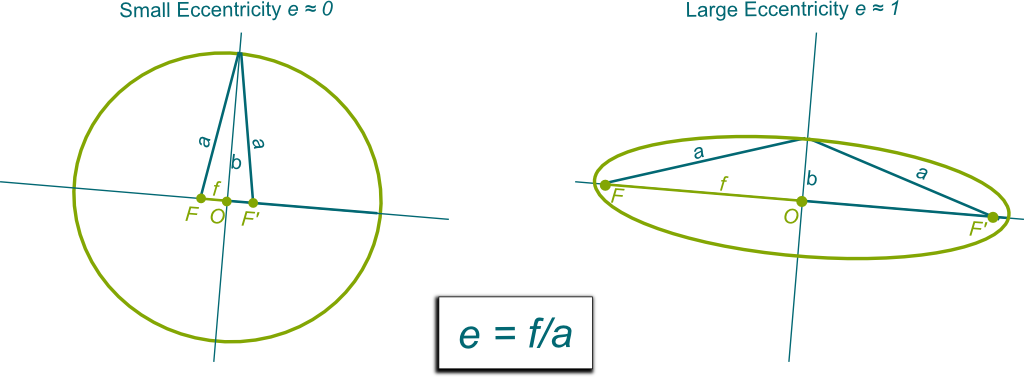 The Beauty of Ellipses, Parabolas and Hyperbolas | Science4All