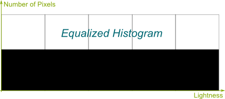 Equalized Histogram