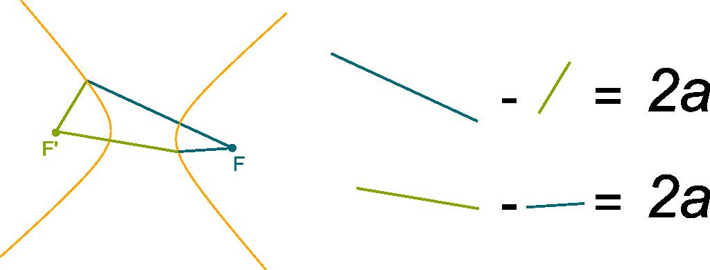 Hyperbola Distance