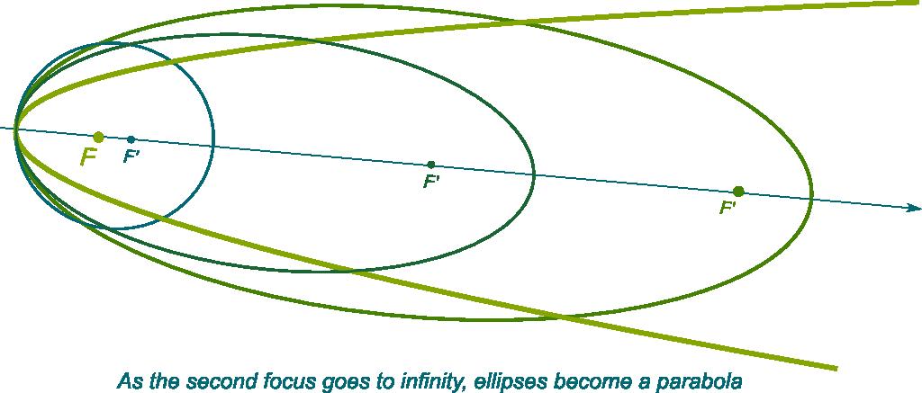 normal of parabola