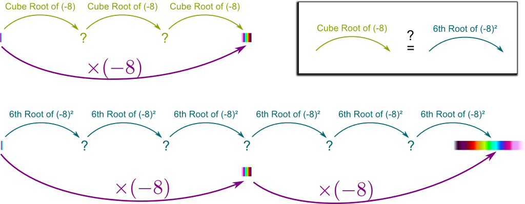 Cube Root of -8 and 6th Root of 64