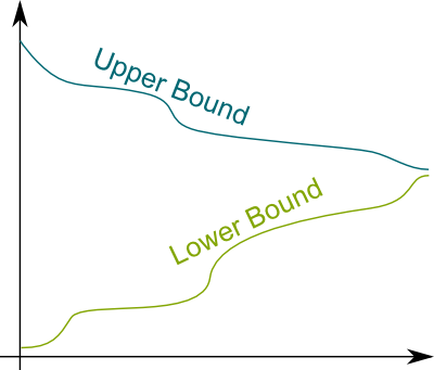 Lower and Upper Bounds