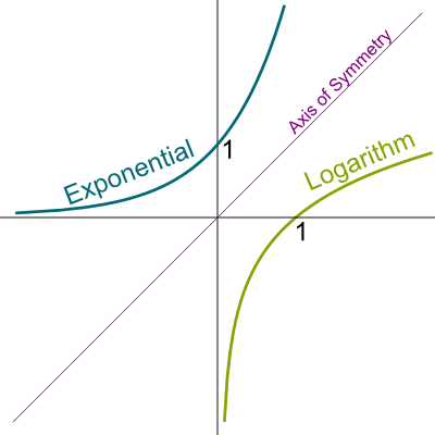 Graph of Logarithm and Exponential