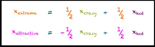 Basis Change Formulas