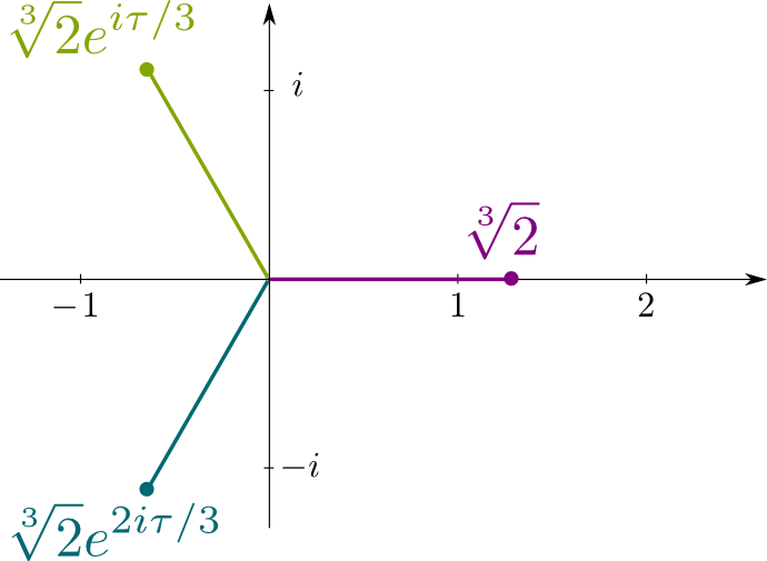 Cube Roots in Complex Plane