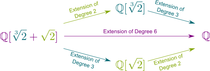 Finite Field Extensions