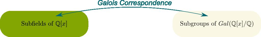 Galois Correspondence