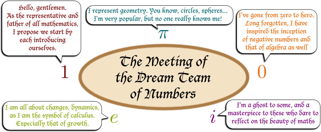 The Most Beautiful Equation Of Math Eulers Identity Science4all