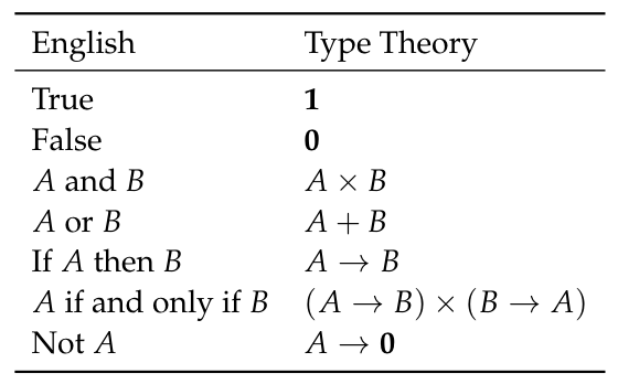 Type Theory A Modern Computable Paradigm For Math Science4all